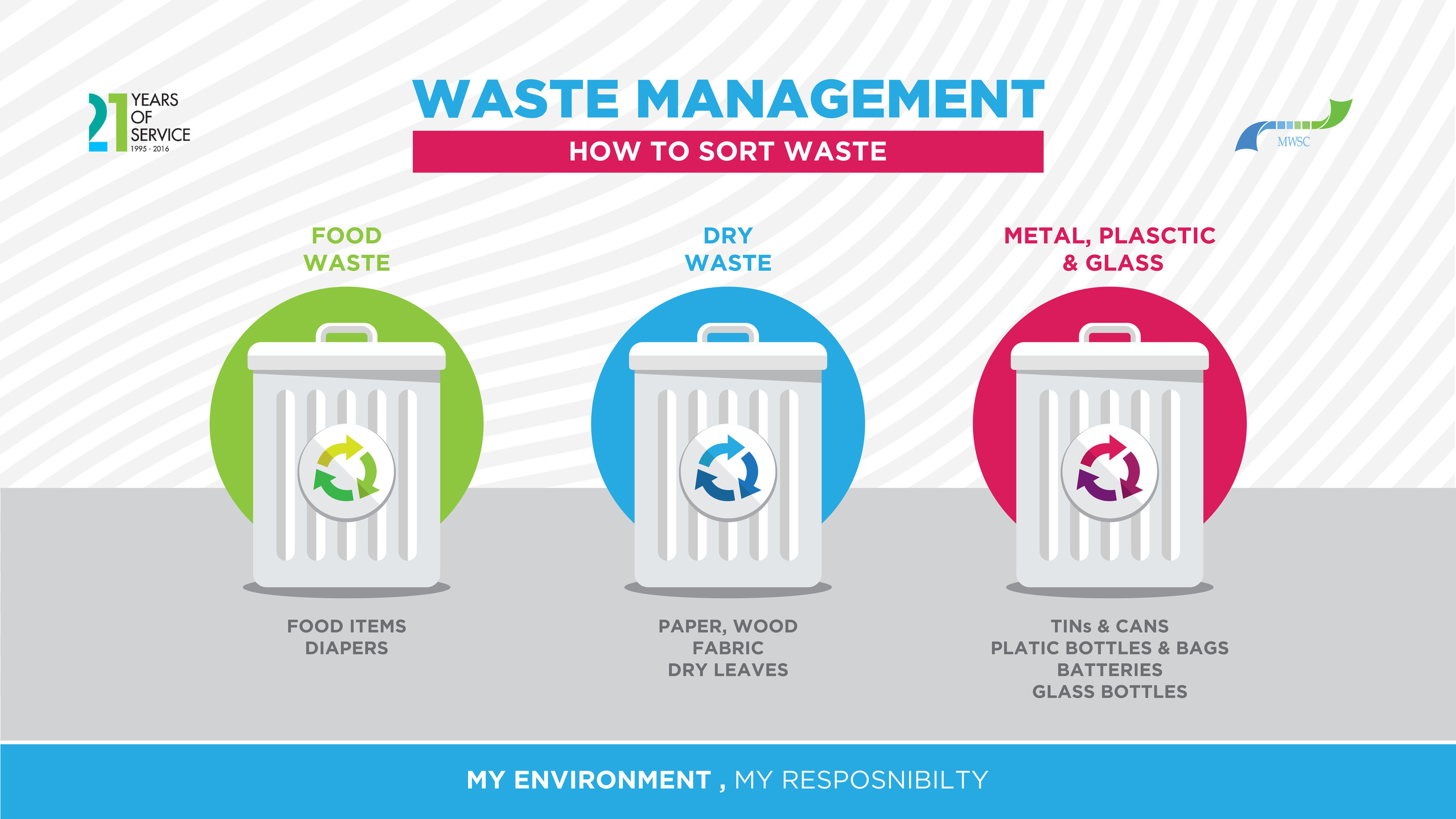 importance waste management Wastemanagementstrategy government of newfoundland and labrador waste management is the responsibility of everyone - individuals, communities provide public information on the importance of modern waste management.